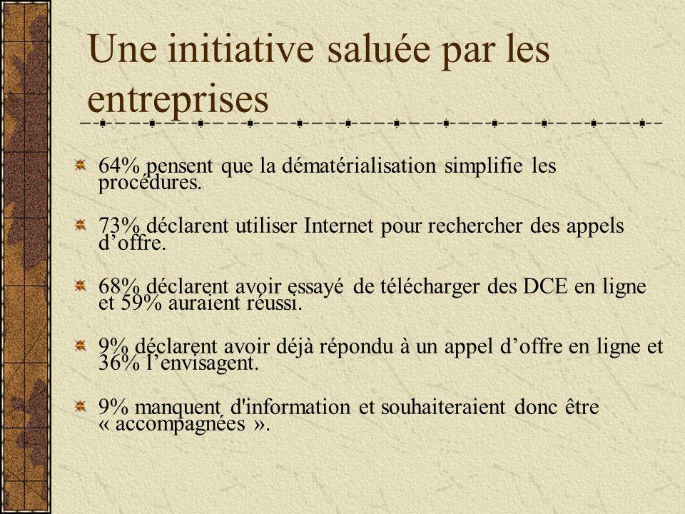 Une initiative saluée par les entreprises 64% pensent que la dématérialisation simplifie les procédures.
