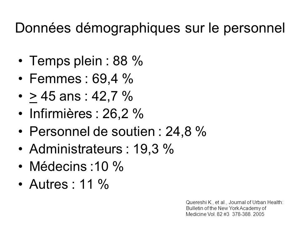 Données démographiques sur le personnel Temps plein : 88 % Femmes : 69,4 % > 45 ans : 42,7 % Infirmières : 26,2 % Personnel de soutien : 24,8 % Admini
