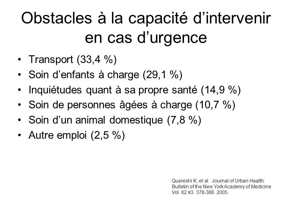 Obstacles à la capacité dintervenir en cas durgence Transport (33,4 %) Soin denfants à charge (29,1 %) Inquiétudes quant à sa propre santé (14,9 %) So