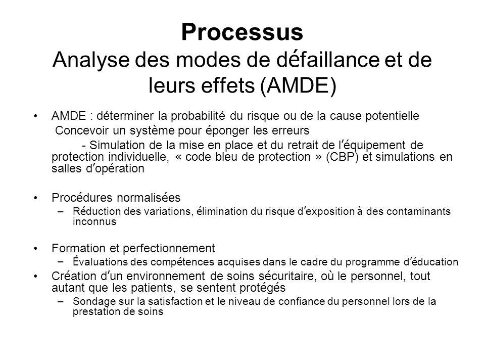 Processus Analyse des modes de d é faillance et de leurs effets (AMDE) AMDE : déterminer la probabilité du risque ou de la cause potentielle Concevoir