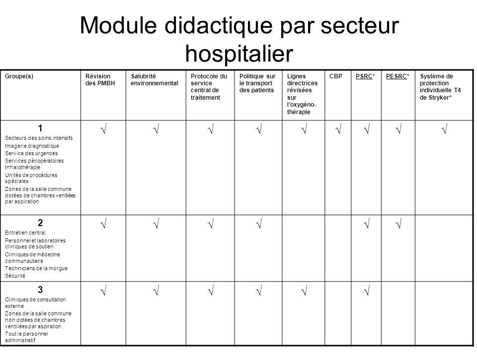 Module didactique par secteur hospitalier Groupe(s)Révision des PMBH Salubrité environnemental Protocole du service central de traitement Politique su