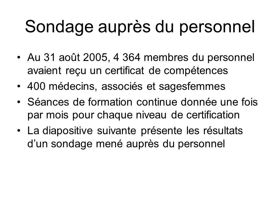 Sondage auprès du personnel Au 31 août 2005, 4 364 membres du personnel avaient reçu un certificat de compétences 400 médecins, associés et sagesfemm