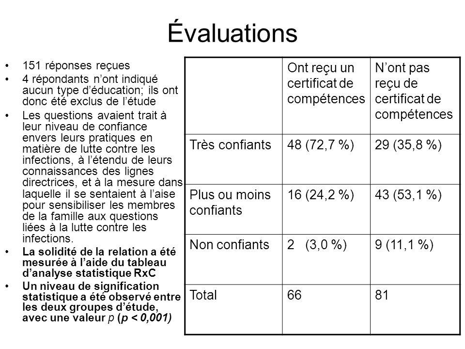 Évaluations 151 réponses reçues 4 répondants nont indiqué aucun type déducation; ils ont donc été exclus de létude Les questions avaient trait à leur