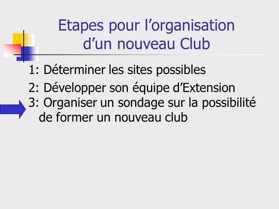 Etapes pour lorganisation dun nouveau Club 1: Déterminer les sites possibles 2: Développer son équipe dExtension 3: Organiser un sondage sur la possibilité de former un nouveau club