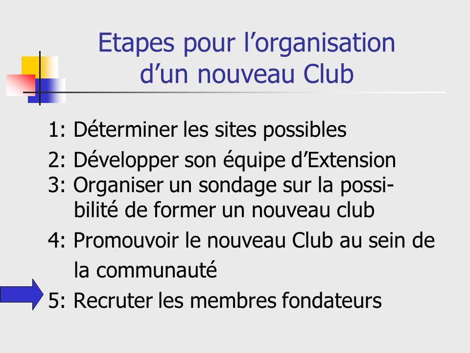 Etapes pour lorganisation dun nouveau Club 1: Déterminer les sites possibles 2: Développer son équipe dExtension 3: Organiser un sondage sur la possi- bilité de former un nouveau club 4: Promouvoir le nouveau Club au sein de la communauté 5: Recruter les membres fondateurs
