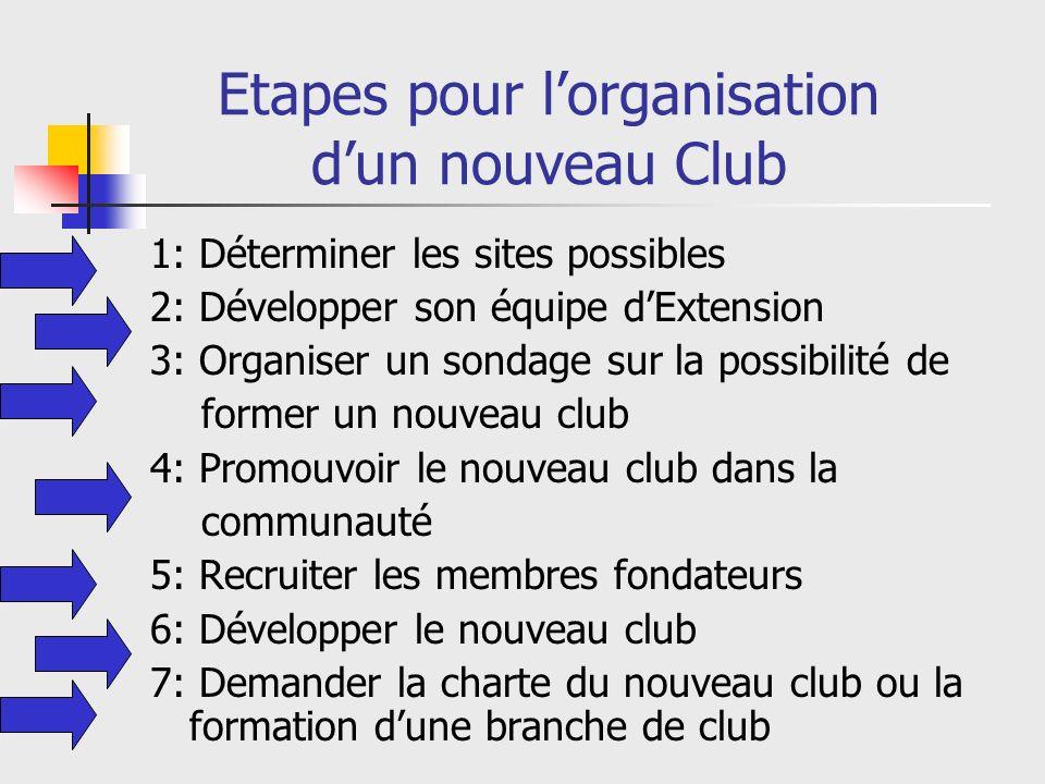 Revue des étapes pour lorganisation dun nouveau Club 1: Déterminer les sites possibles 2: Développer son équipe dExtension 3: Organiser un sondage sur la possibilité de former un nouveau club 4: Promouvoir le nouveau Club au sein de la communauté 5: Recruter les membres fondateurs 6: Développer le nouveau Club 7: Demander la charte du Club ou la constitution dune Branche de Club