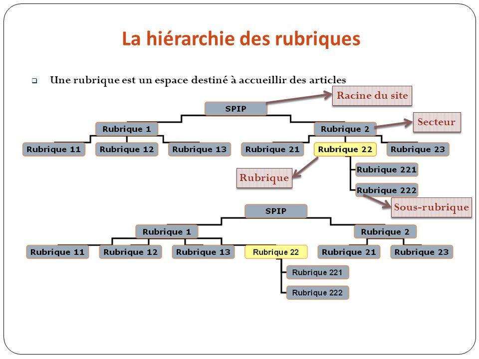 La hiérarchie des rubriques Racine du site Secteur Rubrique Sous-rubrique Une rubrique est un espace destiné à accueillir des articles
