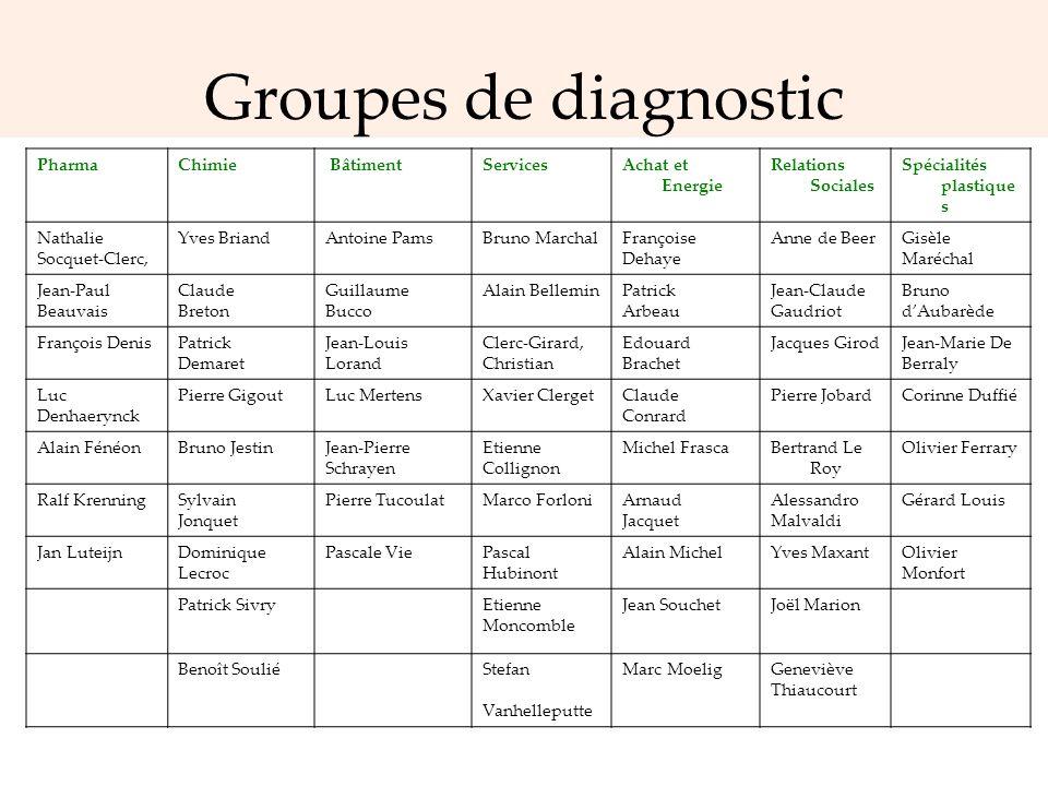 Groupes de diagnostic PharmaChimie BâtimentServicesAchat et Energie Relations Sociales Spécialités plastique s Nathalie Socquet-Clerc, Yves BriandAnto