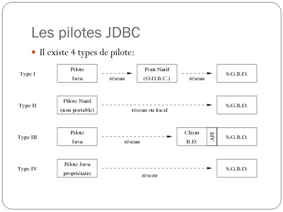 Il est possible dutiliser la technologie JavaBeans entre une page JSP et un beans pour obtenir une meilleure séparation entre Modèle, Vue et Contrôleur (Model View Controller – MVC).