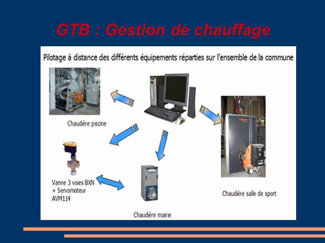 GTB : Gestion de chauffage