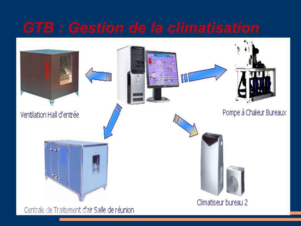 GTB : Gestion de la climatisation