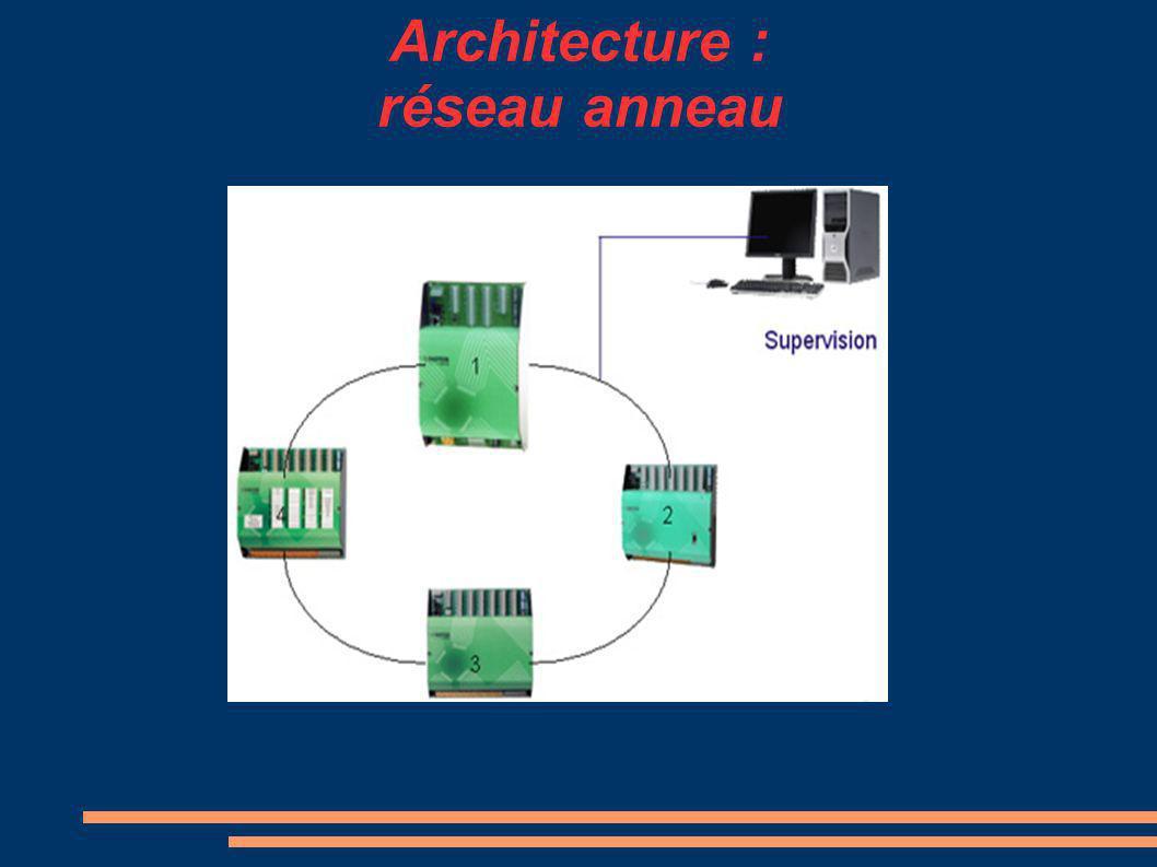 Architecture : réseau anneau