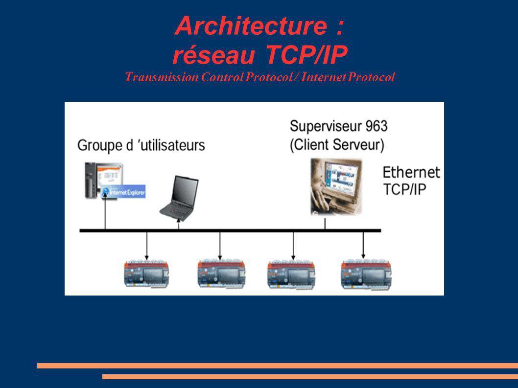 Architecture : réseau TCP/IP Transmission Control Protocol / Internet Protocol