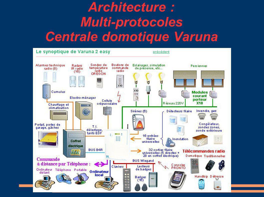Architecture : Multi-protocoles Centrale domotique Varuna
