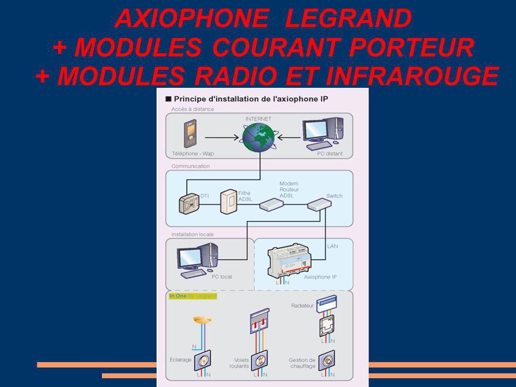 AXIOPHONE LEGRAND + MODULES COURANT PORTEUR + MODULES RADIO ET INFRAROUGE