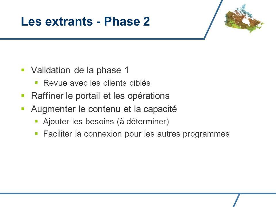 Validation de la phase 1 Revue avec les clients ciblés Raffiner le portail et les opérations Augmenter le contenu et la capacité Ajouter les besoins (à déterminer) Faciliter la connexion pour les autres programmes Les extrants - Phase 2