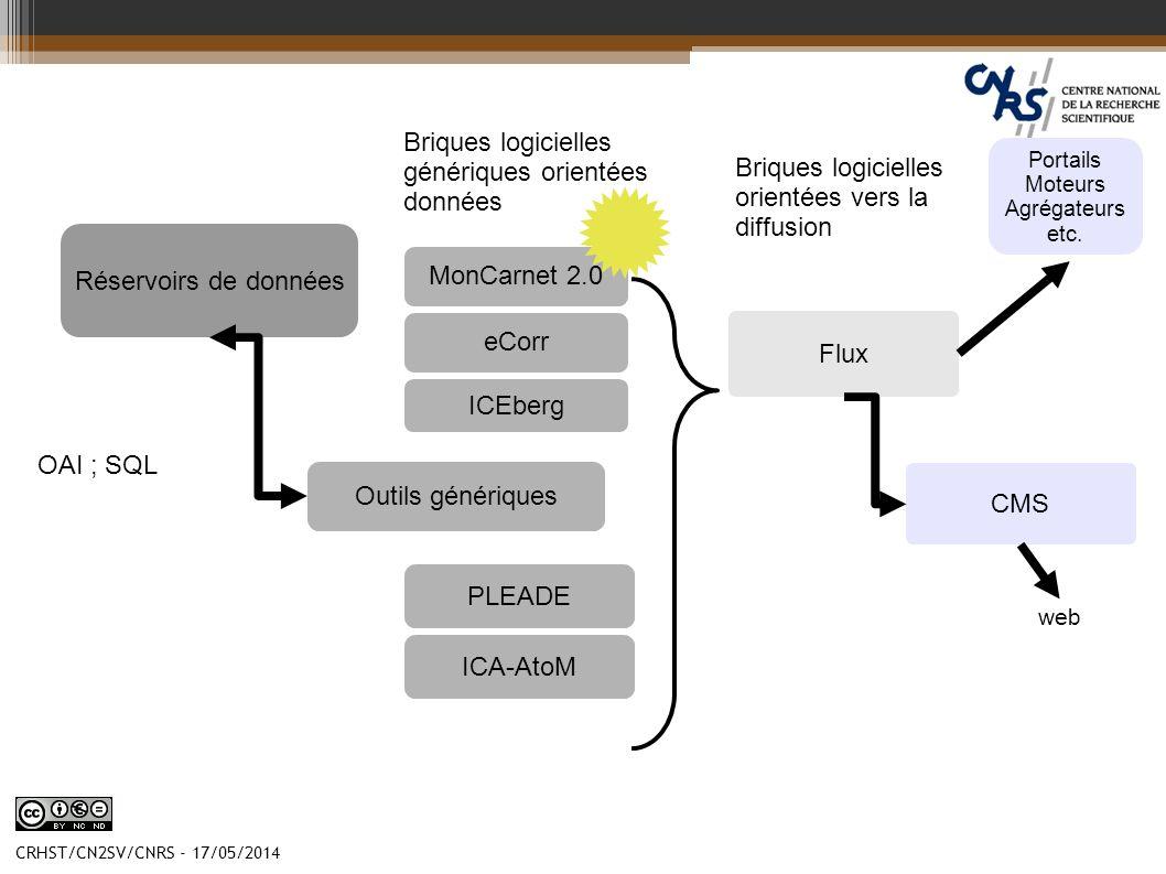CRHST/CN2SV/CNRS - 17/05/2014 Réservoirs de données Outils génériques ICEberg eCorr PLEADE MonCarnet 2.0 ICA-AtoM CMS Briques logicielles génériques o