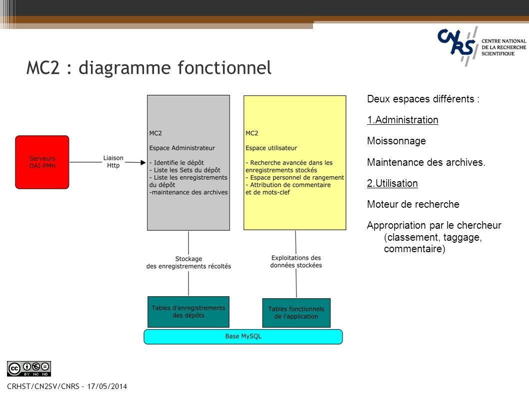 CRHST/CN2SV/CNRS - 17/05/2014 MC2 : diagramme fonctionnel Deux espaces différents : 1.Administration Moissonnage Maintenance des archives. 2.Utilisati