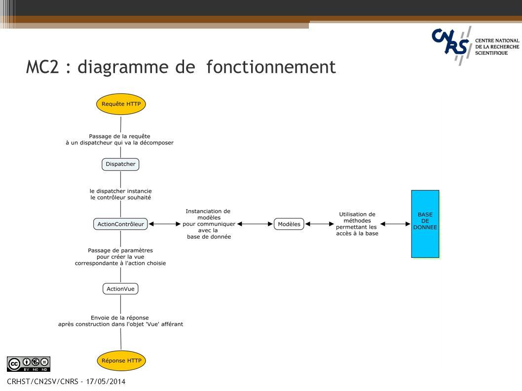 CRHST/CN2SV/CNRS - 17/05/2014 MC2 : diagramme de fonctionnement
