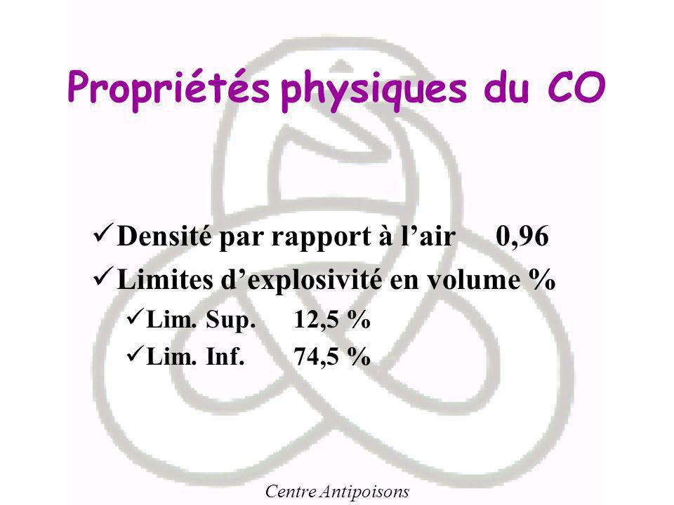 Centre Antipoisons Propriétés physiques du CO Densité par rapport à lair0,96 Limites dexplosivité en volume % Lim. Sup.12,5 % Lim. Inf.74,5 %