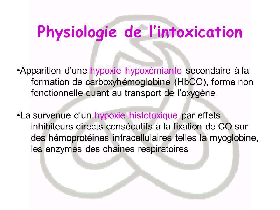 Physiologie de lintoxication Apparition dune hypoxie hypoxémiante secondaire à la formation de carboxyhémoglobine (HbCO), forme non fonctionnelle quan