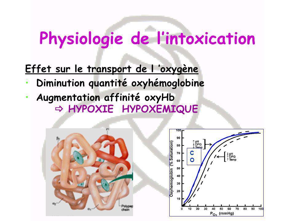 Physiologie de lintoxication Effet sur le transport de l oxygène Diminution quantité oxyhémoglobine Augmentation affinité oxyHb HYPOXIE HYPOXEMIQUE CO