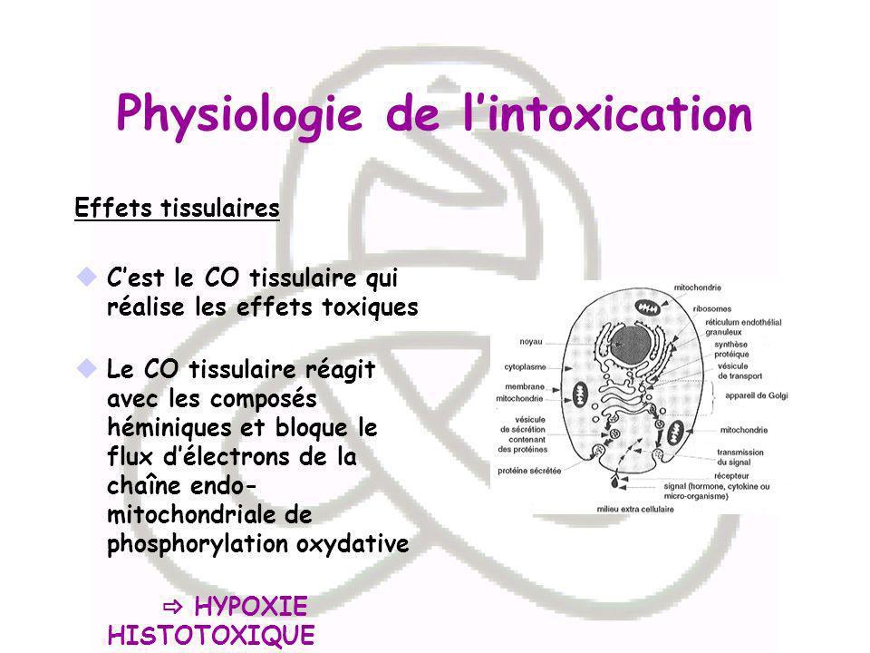 Physiologie de lintoxication Effets tissulaires Cest le CO tissulaire qui réalise les effets toxiques Le CO tissulaire réagit avec les composés hémini