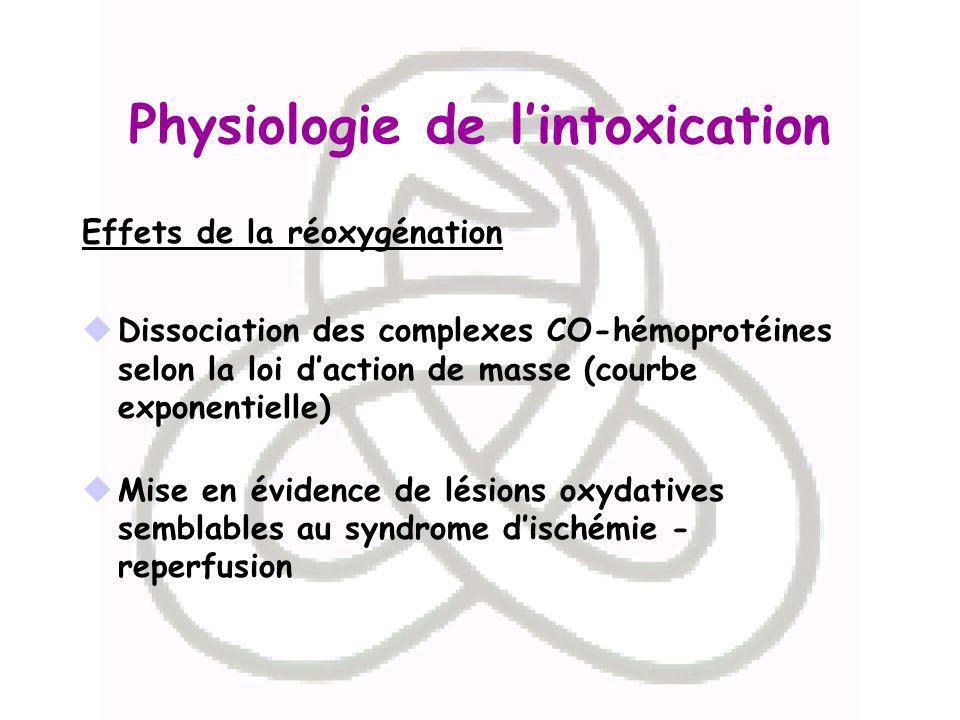 Physiologie de lintoxication Effets de la réoxygénation Dissociation des complexes CO-hémoprotéines selon la loi daction de masse (courbe exponentiell