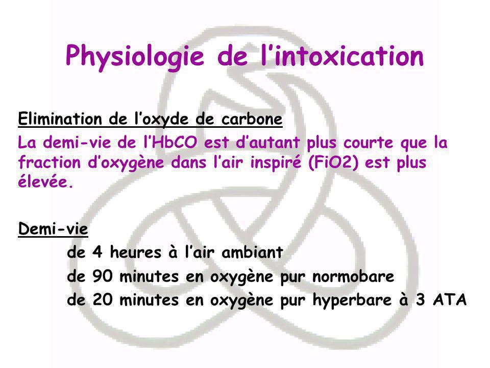 Physiologie de lintoxication Elimination de loxyde de carbone La demi-vie de lHbCO est dautant plus courte que la fraction doxygène dans lair inspiré