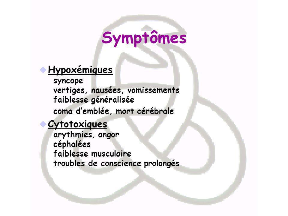 Symptômes Hypoxémiques syncope vertiges, nausées, vomissements faiblesse généralisée coma demblée, mort cérébrale Cytotoxiques arythmies, angor céphal