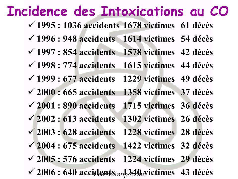 Centre Antipoisons Incidence des Intoxications au CO 1995 : 1036 accidents1678 victimes 61 décès 1996 : 948 accidents1614 victimes 54 décès 1997 : 854