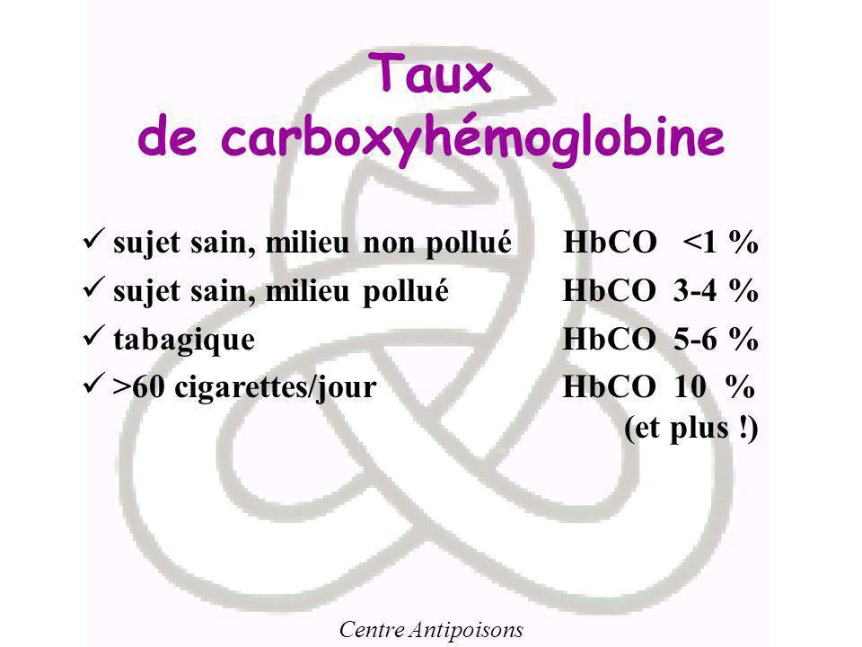 Centre Antipoisons Taux de carboxyhémoglobine sujet sain, milieu non pollué HbCO <1 % sujet sain, milieu pollué HbCO 3-4 % tabagique HbCO 5-6 % >60 ci