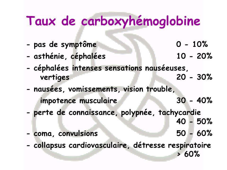 Taux de carboxyhémoglobine - pas de symptôme0 - 10% - asthénie, céphalées 10 - 20% - céphalées intenses sensations nauséeuses, vertiges 20 - 30% - nau