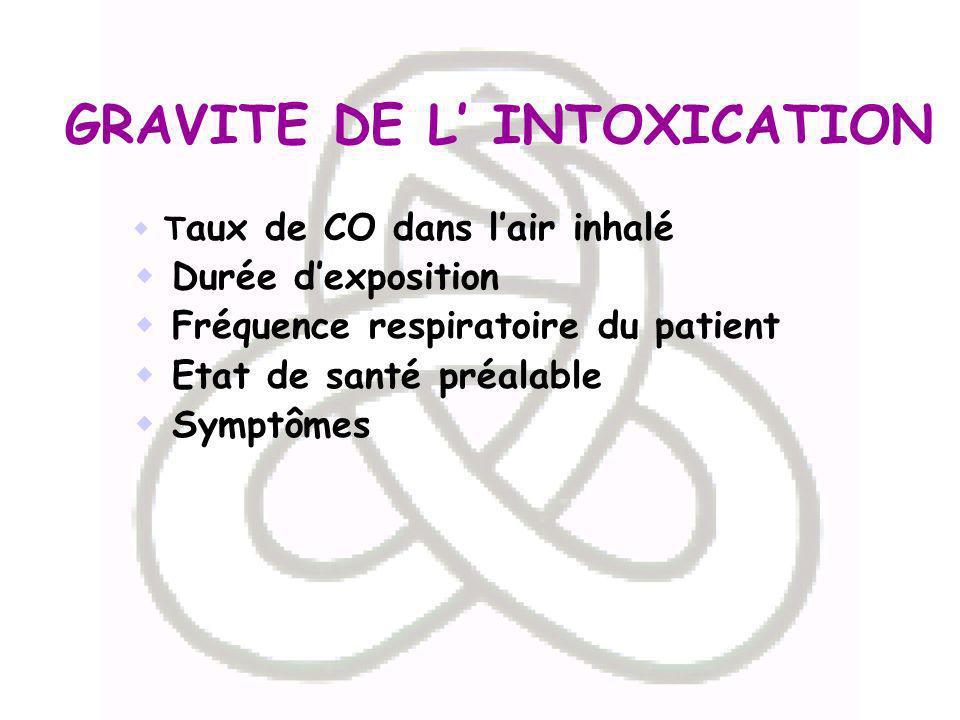 GRAVITE DE L INTOXICATION T aux de CO dans lair inhalé Durée dexposition Fréquence respiratoire du patient Etat de santé préalable Symptômes