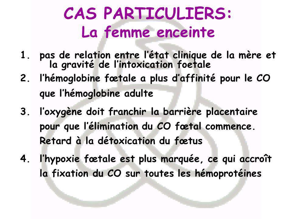 CAS PARTICULIERS: La femme enceinte 1.pas de relation entre létat clinique de la mère et la gravité de lintoxication foetale 2.lhémoglobine fœtale a p