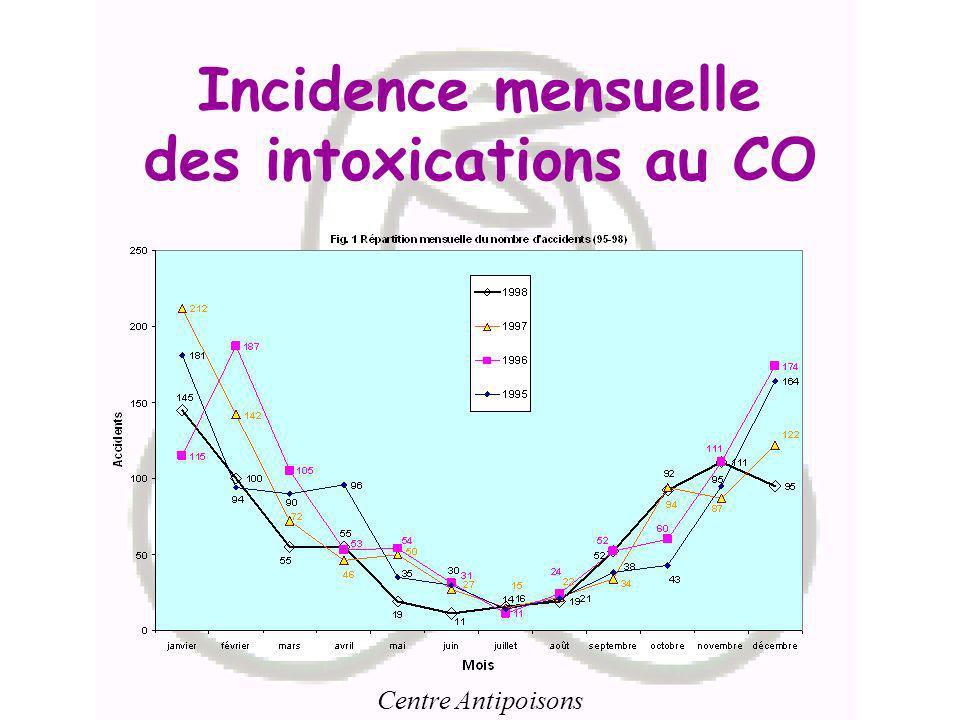 Centre Antipoisons Incidence mensuelle des intoxications au CO
