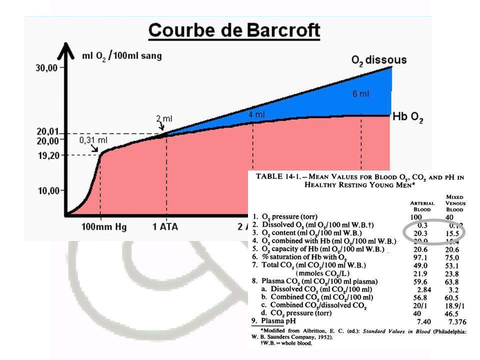 normalisation de la délivrance périphérique en oxygène accélération de la dissociation CO-Hb accélération de la dissociation CO-autres hémoprotéines baisse de la pression intracranienne Bénéfices liés à l Oxygénothérapie hyperbare
