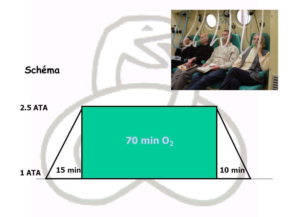 Schéma 70 min O 2 15 min10 min 1 ATA 2.5 ATA
