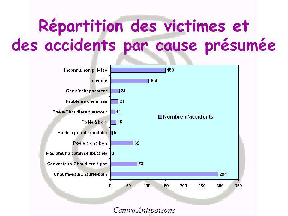 Centre Antipoisons Répartition des victimes et des accidents par cause présumée