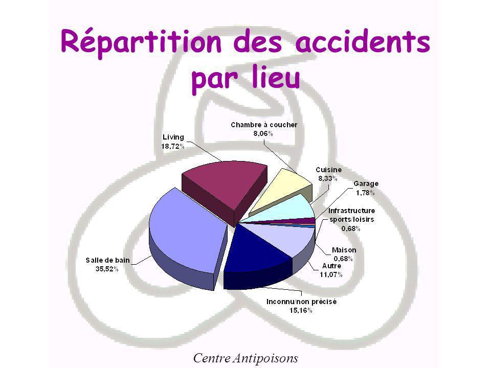 Centre Antipoisons Répartition des accidents par lieu