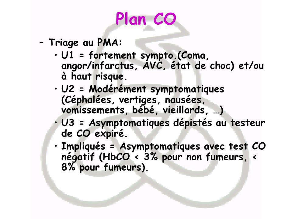 Plan CO –Triage au PMA: U1 = fortement sympto.(Coma, angor/infarctus, AVC, état de choc) et/ou à haut risque. U2 = Modérément symptomatiques (Céphalée