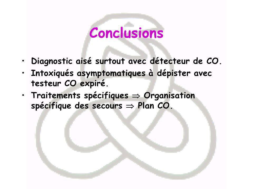 Conclusions Diagnostic aisé surtout avec détecteur de CO. Intoxiqués asymptomatiques à dépister avec testeur CO expiré. Traitements spécifiques Organi