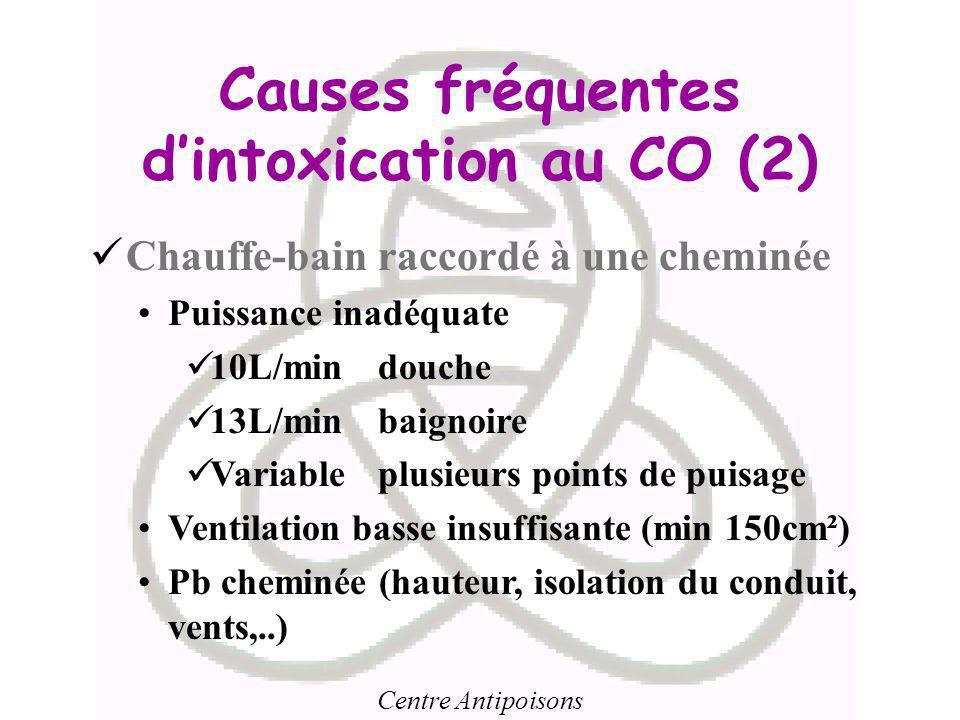 Centre Antipoisons Causes fréquentes dintoxication au CO (2) Chauffe-bain raccordé à une cheminée Puissance inadéquate 10L/min douche 13L/min baignoir