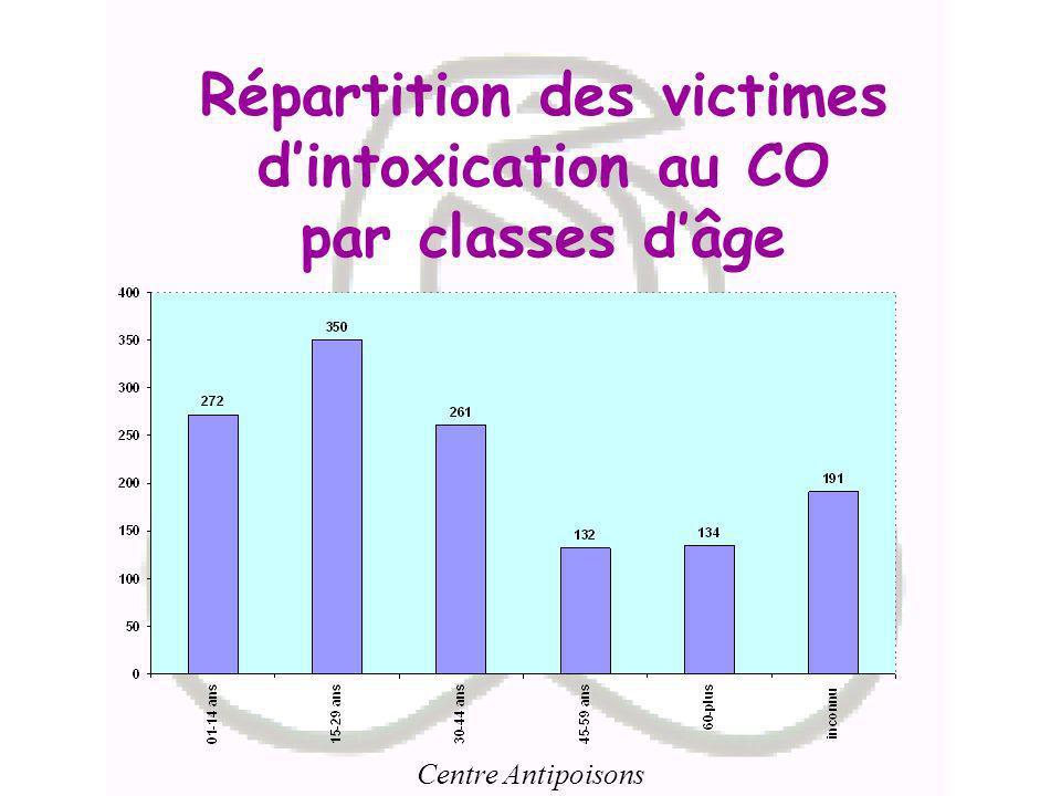Centre Antipoisons Répartition des victimes dintoxication au CO par classes dâge