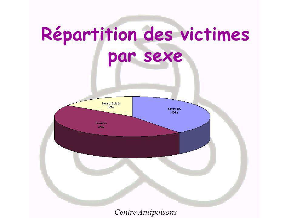 Centre Antipoisons Répartition des victimes par sexe