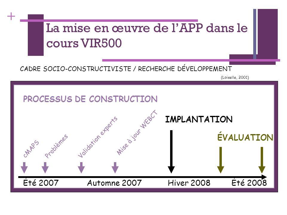 + La mise en œuvre de lAPP dans le cours VIR500 CADRE SOCIO-CONSTRUCTIVISTE / RECHERCHE DÉVELOPPEMENT (Loiselle, 2001) PROCESSUS DE CONSTRUCTION Été 2
