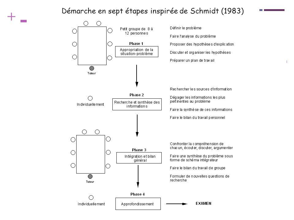 + Démarche en sept étapes inspirée de Schmidt (1983)