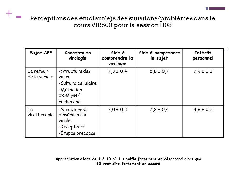 + Perceptions des étudiant(e)s des situations/problèmes dans le cours VIR500 pour la session H08 Sujet APPConcepts en virologie Aide à comprendre la v