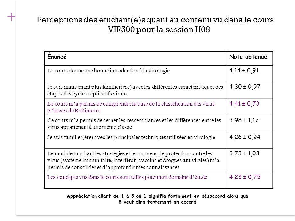+ Perceptions des étudiant(e)s quant au contenu vu dans le cours VIR500 pour la session H08 ÉnoncéNote obtenue Le cours donne une bonne introduction à