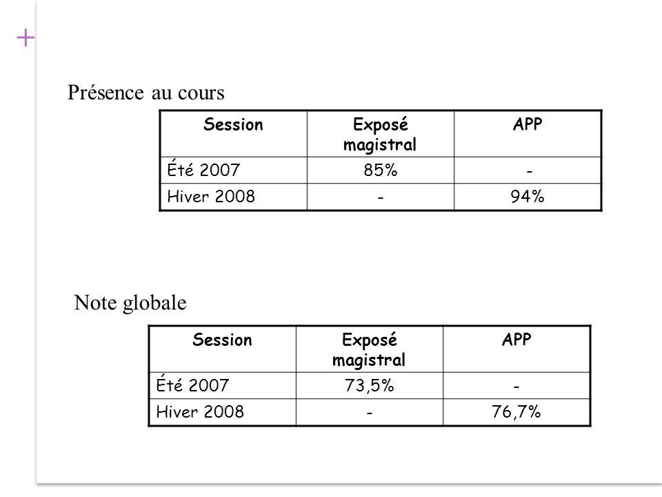 + Présence au cours SessionExposé magistral APP Été 200785% - Hiver 2008-94% SessionExposé magistral APP Été 200773,5%- Hiver 2008-76,7% Note globale